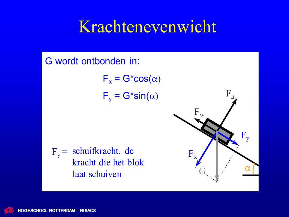 Krachtenevenwicht G wordt ontbonden in: Fx = G*cos(a) Fy = G*sin(a) Fn