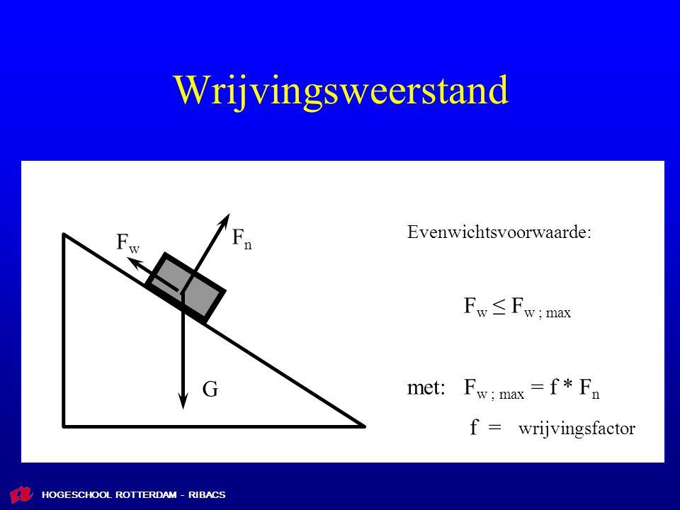 Wrijvingsweerstand Fn Fw Fw ≤ Fw ; max met: Fw ; max = f * Fn