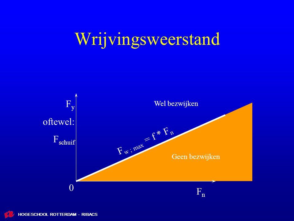 Wrijvingsweerstand Fy oftewel: Fschuif Fw ; max = f * Fn Fn