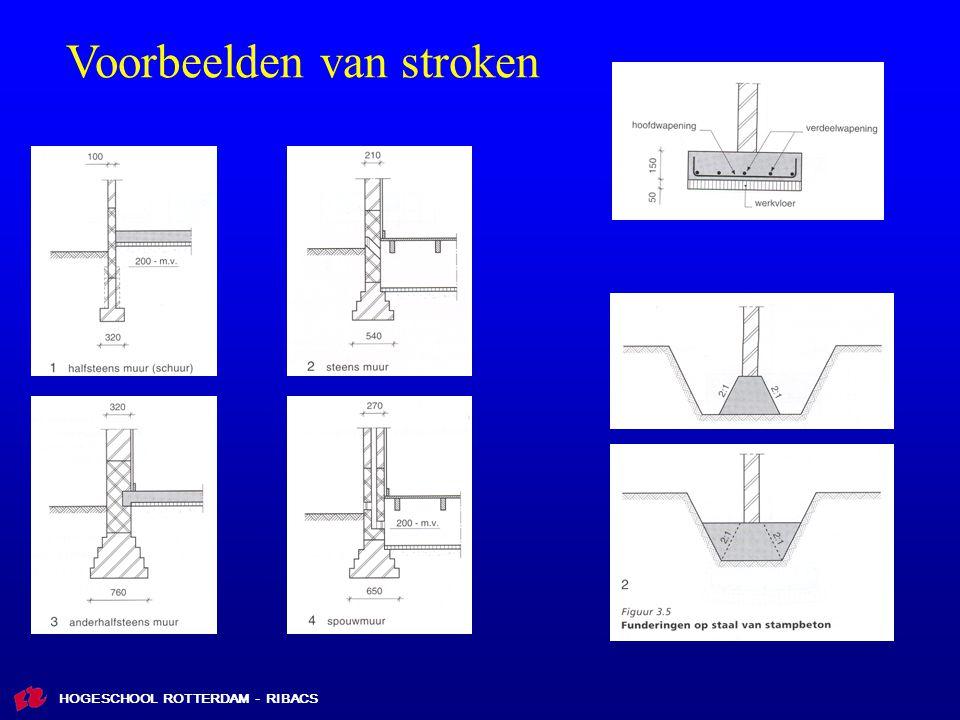 Voorbeelden van stroken