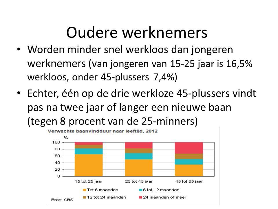 Oudere werknemers Worden minder snel werkloos dan jongeren werknemers (van jongeren van 15-25 jaar is 16,5% werkloos, onder 45-plussers 7,4%)