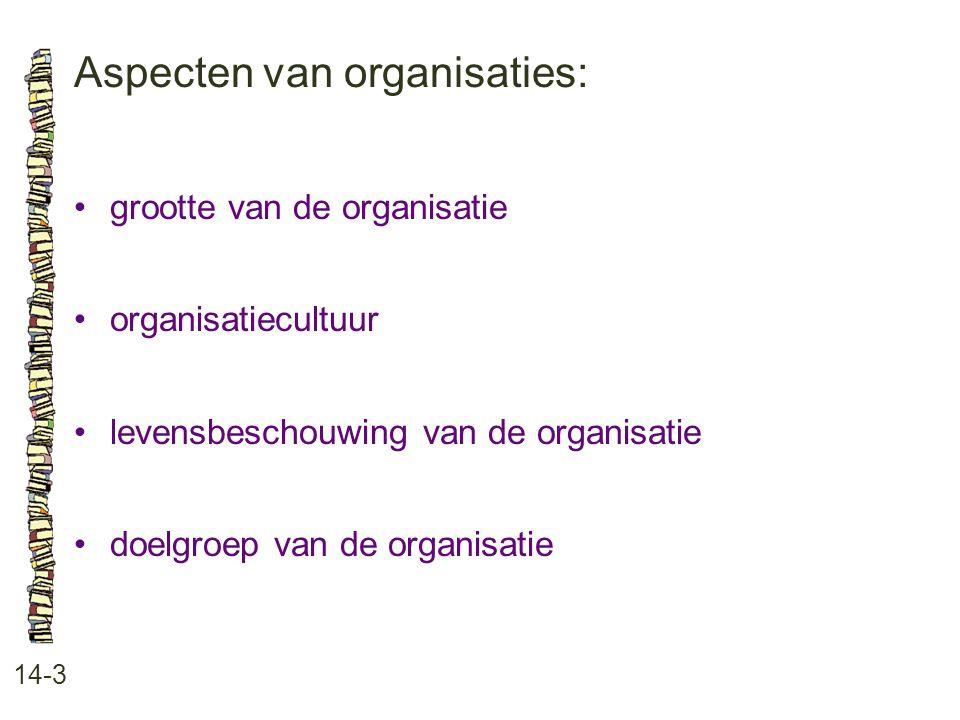 Aspecten van organisaties: