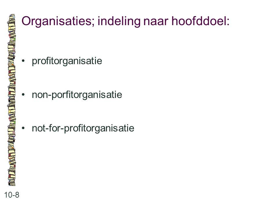 Organisaties; indeling naar hoofddoel: