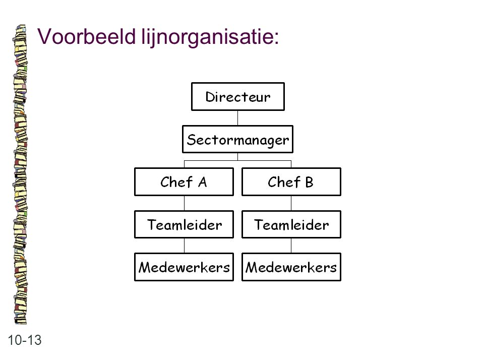 Voorbeeld lijnorganisatie: