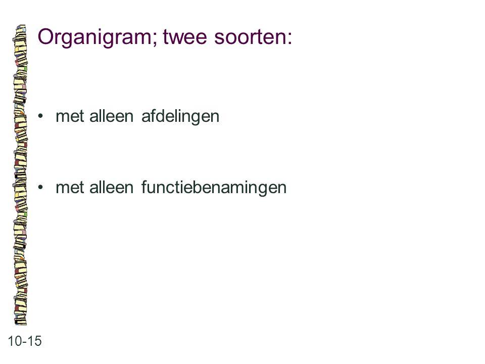 Organigram; twee soorten: