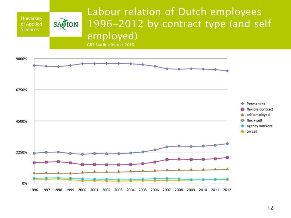 Labour relation of Dutch employees 1996-2012 by contract type (and self employed) CBS Statline March 2013