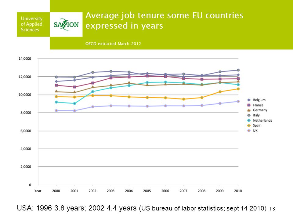 Average job tenure some EU countries expressed in years OECD extracted March 2012
