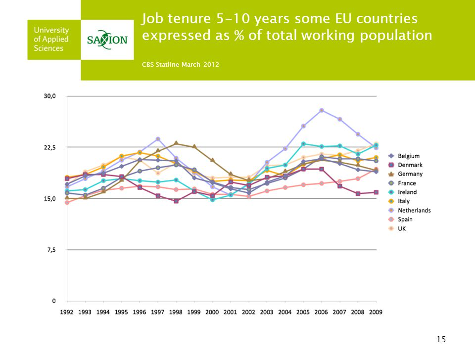 Job tenure 5-10 years some EU countries expressed as % of total working population CBS Statline March 2012