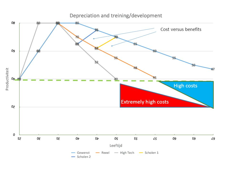 Cost versus benefits High costs Extremely high costs
