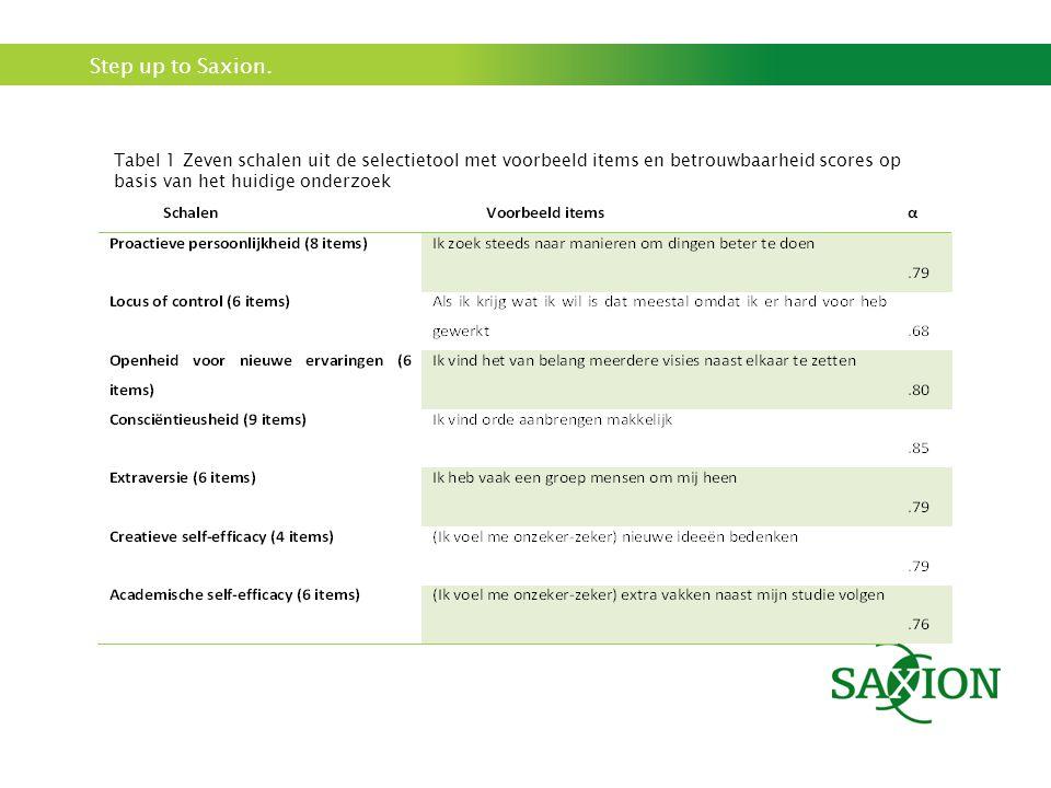 Tabel 1 Zeven schalen uit de selectietool met voorbeeld items en betrouwbaarheid scores op basis van het huidige onderzoek