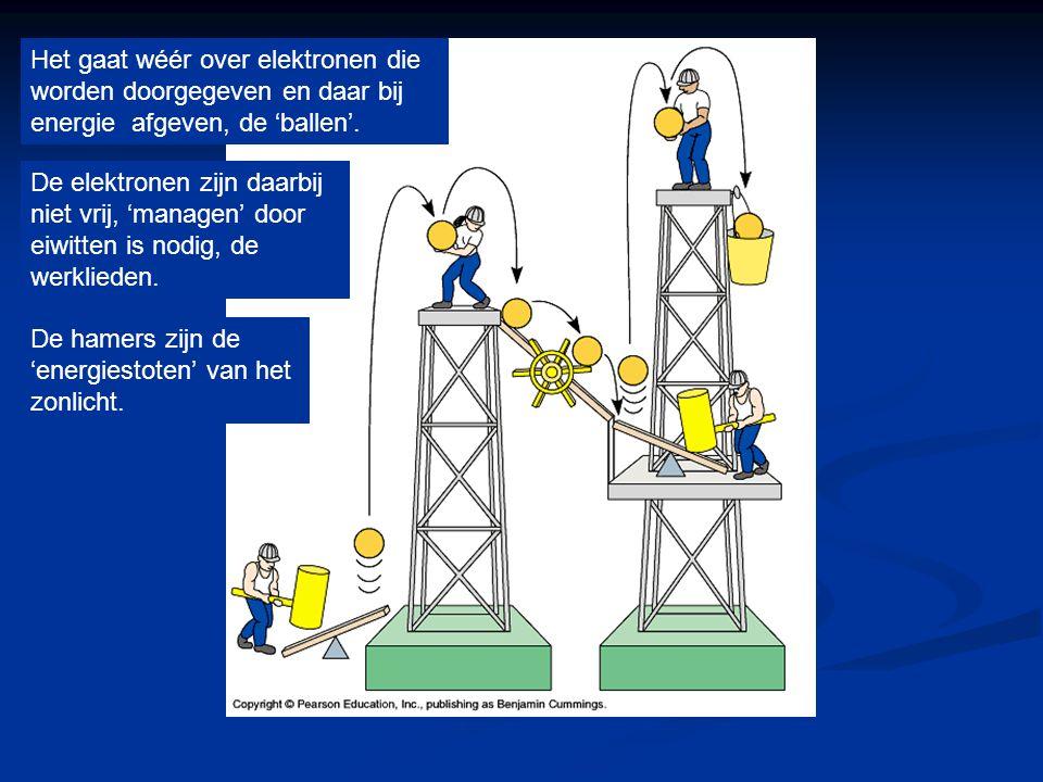 Het gaat wéér over elektronen die worden doorgegeven en daar bij energie afgeven, de 'ballen'.