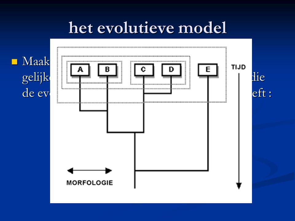 het evolutieve model
