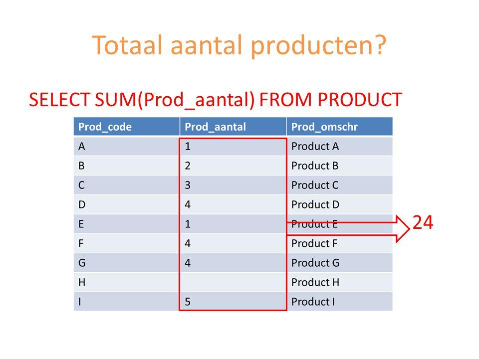 Totaal aantal producten