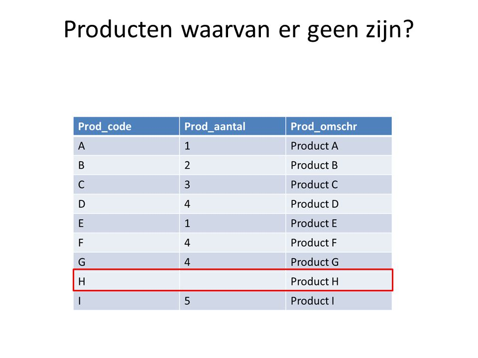 Producten waarvan er geen zijn