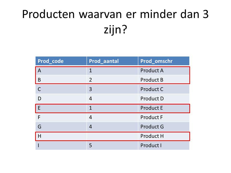 Producten waarvan er minder dan 3 zijn