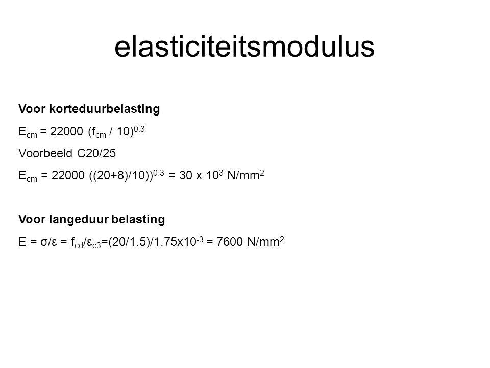 elasticiteitsmodulus