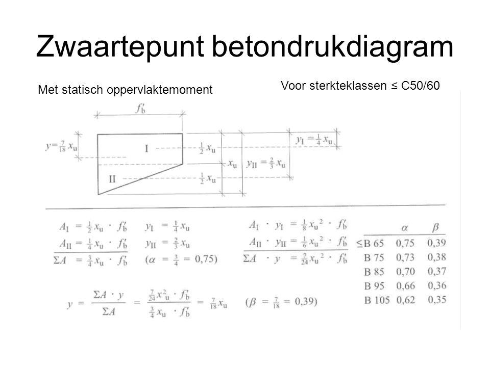 Zwaartepunt betondrukdiagram