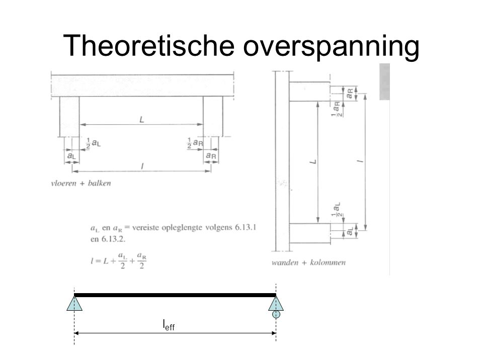 Theoretische overspanning
