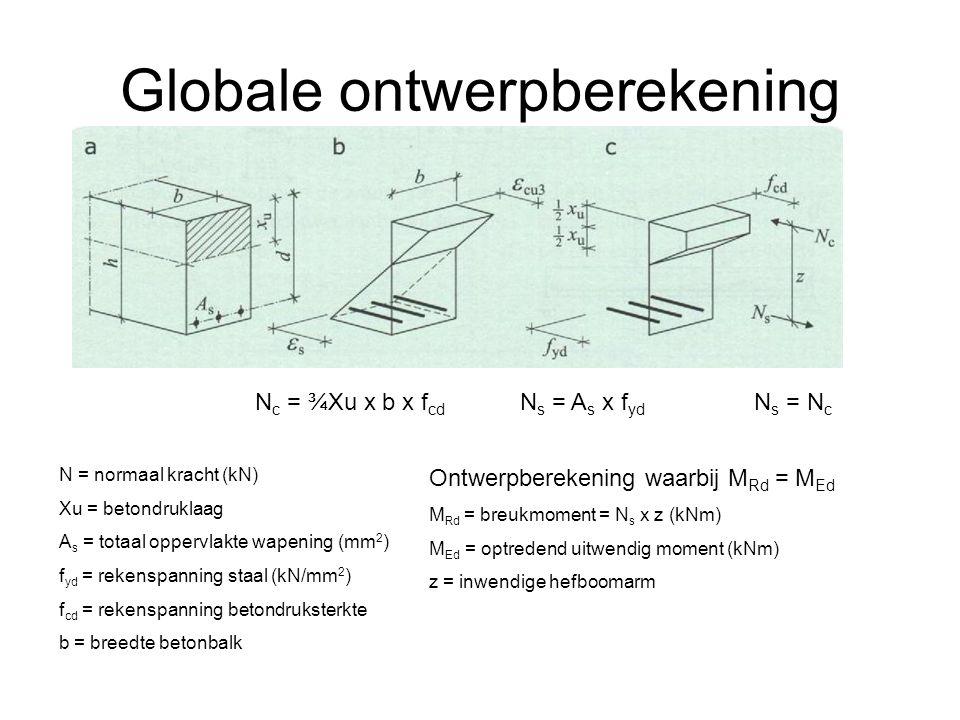 Globale ontwerpberekening