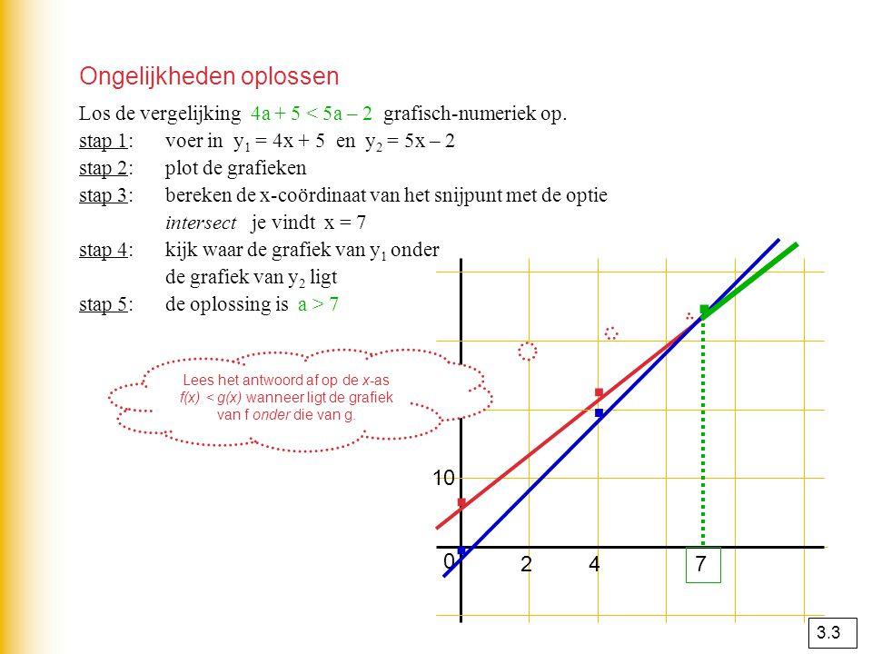· · · · · Ongelijkheden oplossen 20 10 2 4 7