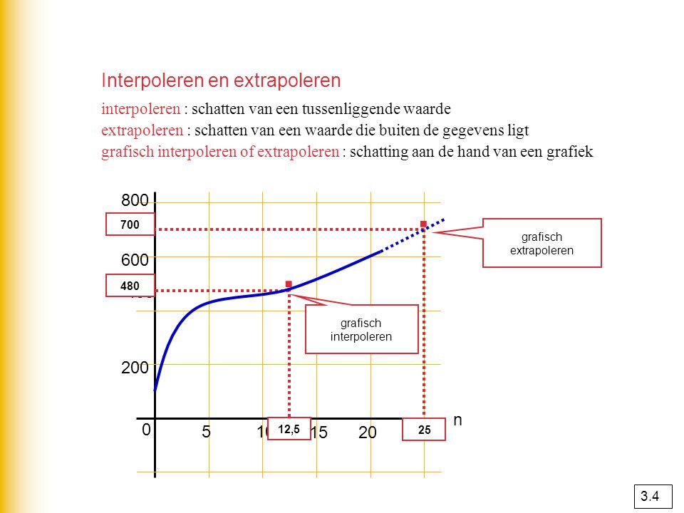 · · Interpoleren en extrapoleren 800 K 600 400 200 n 5 10 15 20