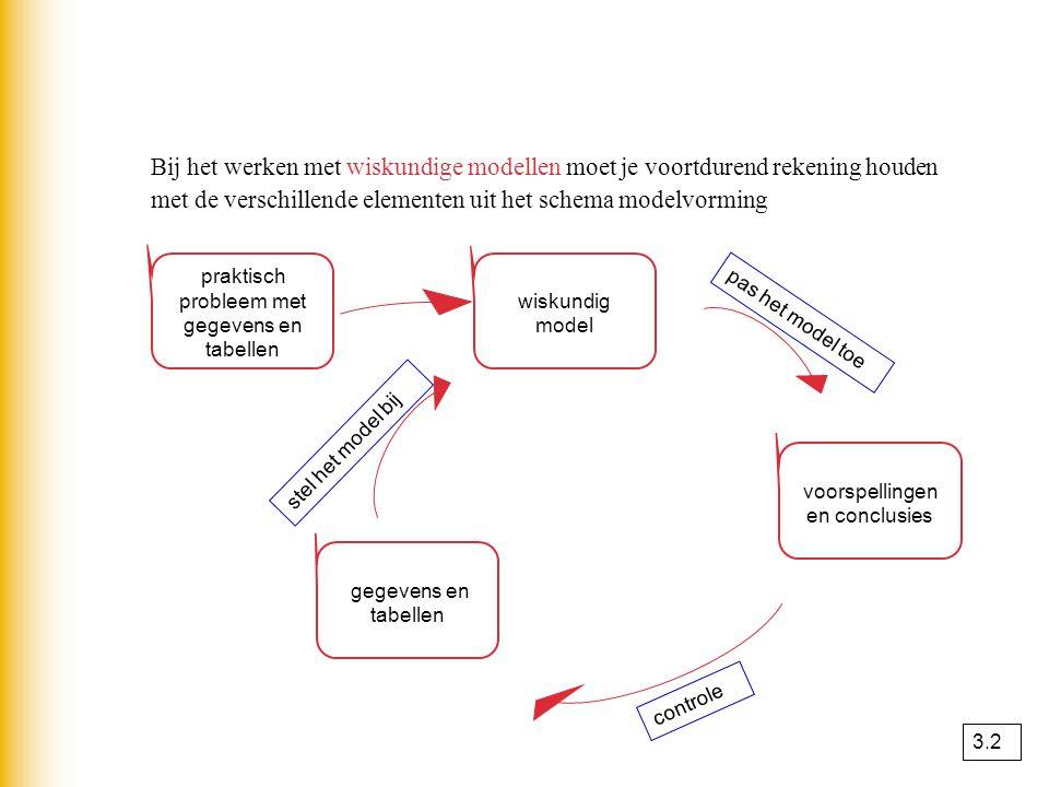 Bij het werken met wiskundige modellen moet je voortdurend rekening houden met de verschillende elementen uit het schema modelvorming
