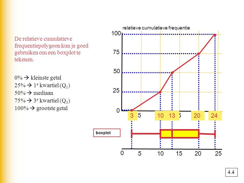 relatieve cumulatieve frequentie