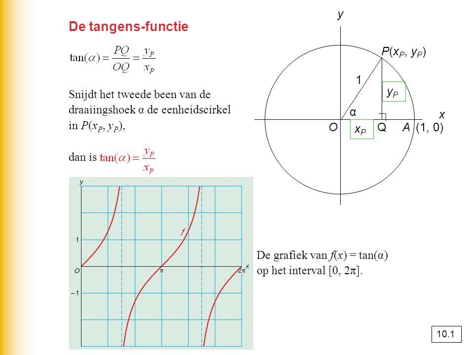 De tangens-functie y Snijdt het tweede been van de
