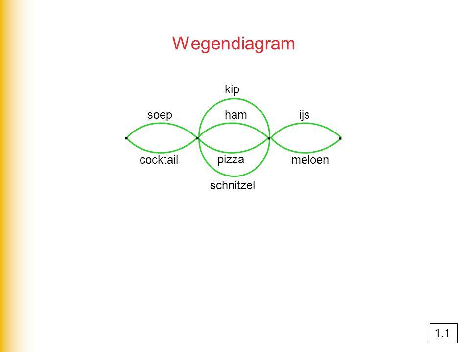 ∙ ∙ ∙ ∙ Wegendiagram kip soep ham ijs cocktail pizza meloen schnitzel