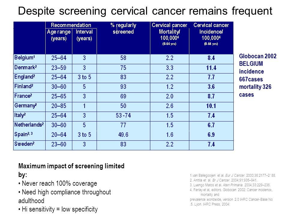 Despite screening cervical cancer remains frequent