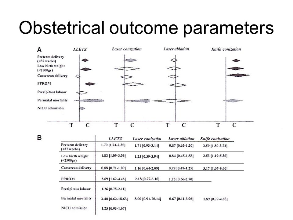 Obstetrical outcome parameters