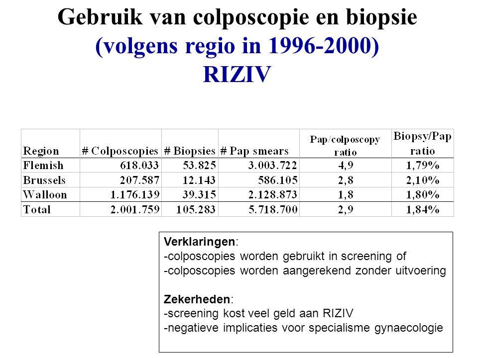 Gebruik van colposcopie en biopsie