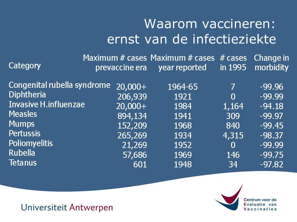 Waarom vaccineren: ernst van de infectieziekte
