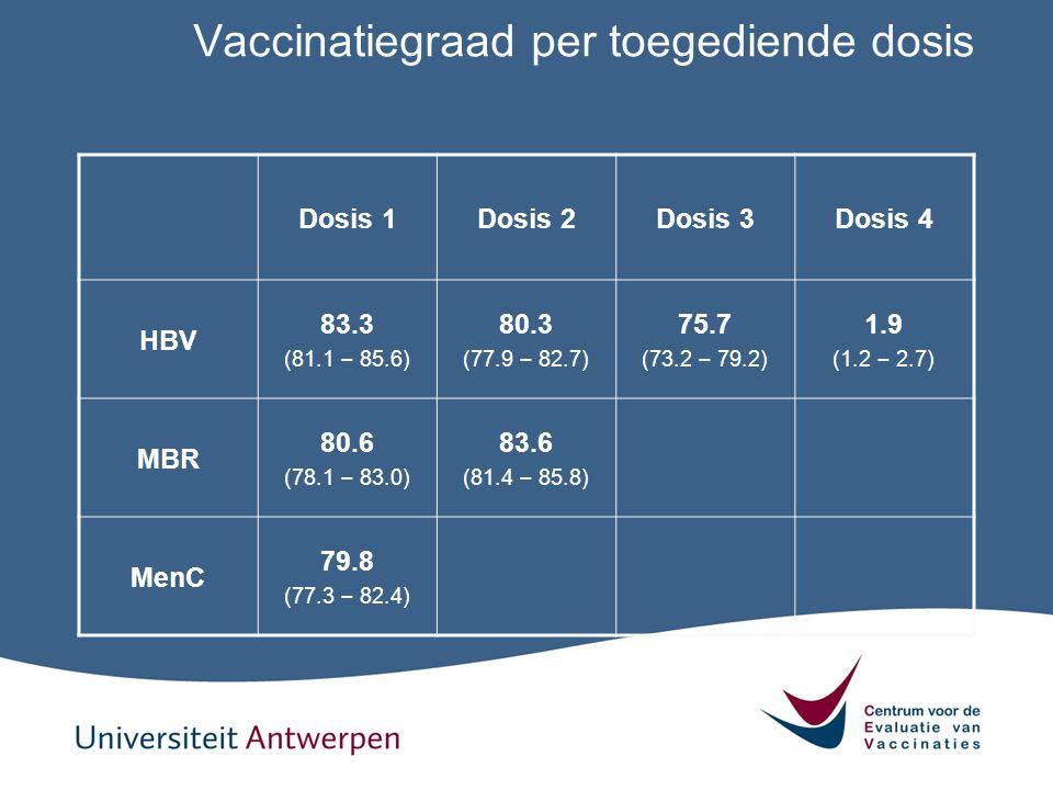 Vaccinatiegraad per toegediende dosis