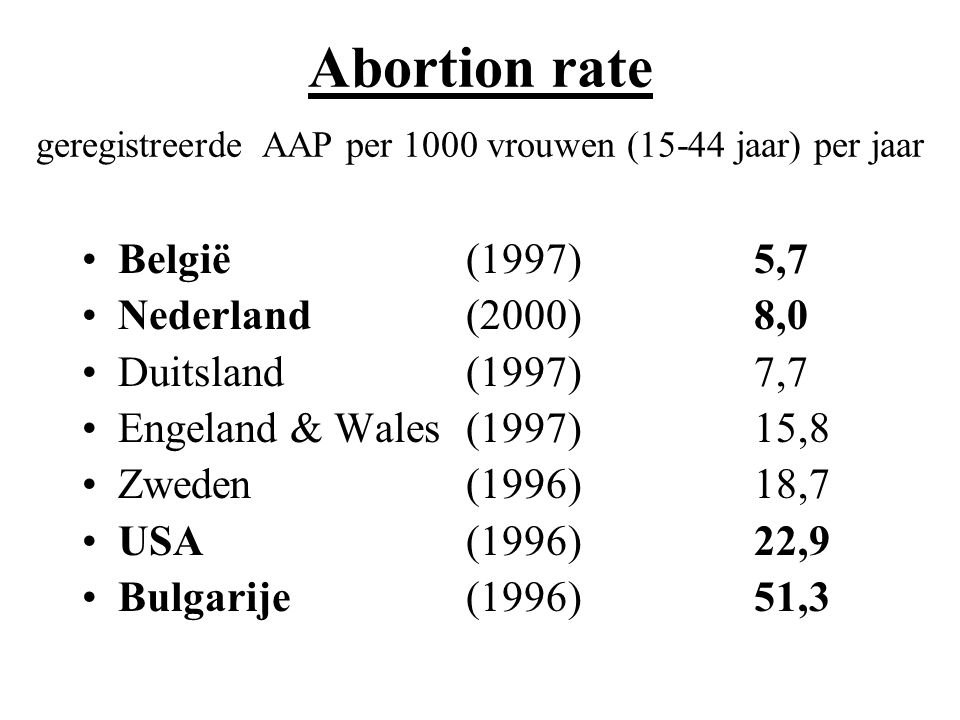 Abortion rate geregistreerde AAP per 1000 vrouwen (15-44 jaar) per jaar