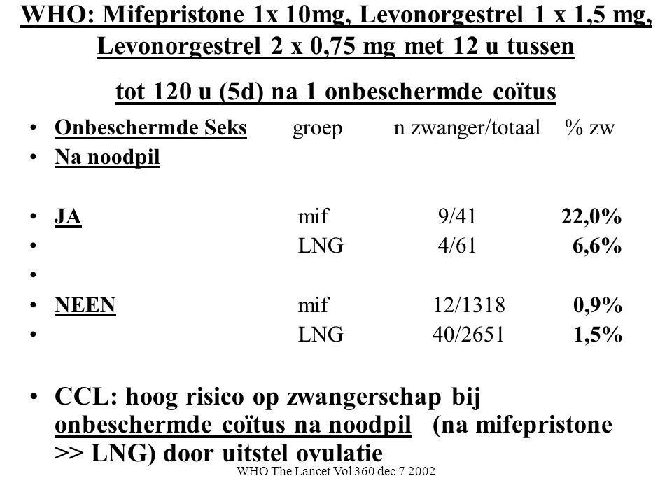 WHO: Mifepristone 1x 10mg, Levonorgestrel 1 x 1,5 mg, Levonorgestrel 2 x 0,75 mg met 12 u tussen tot 120 u (5d) na 1 onbeschermde coïtus