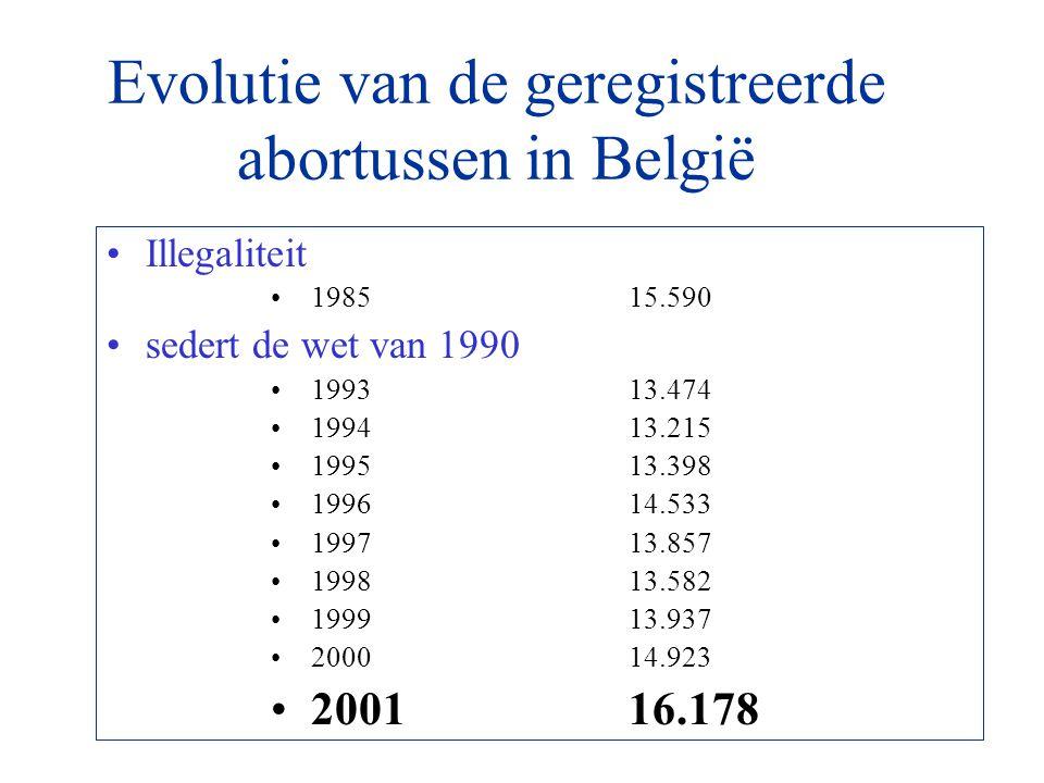 Evolutie van de geregistreerde abortussen in België