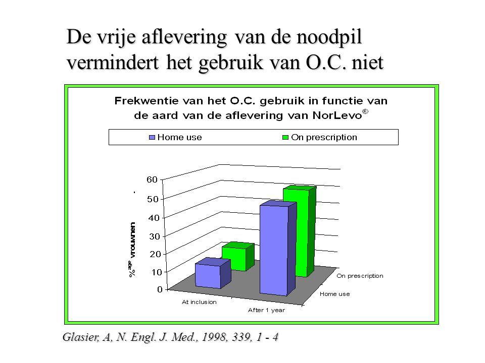 De vrije aflevering van de noodpil vermindert het gebruik van O. C