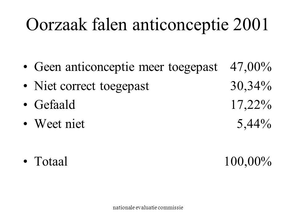 Oorzaak falen anticonceptie 2001