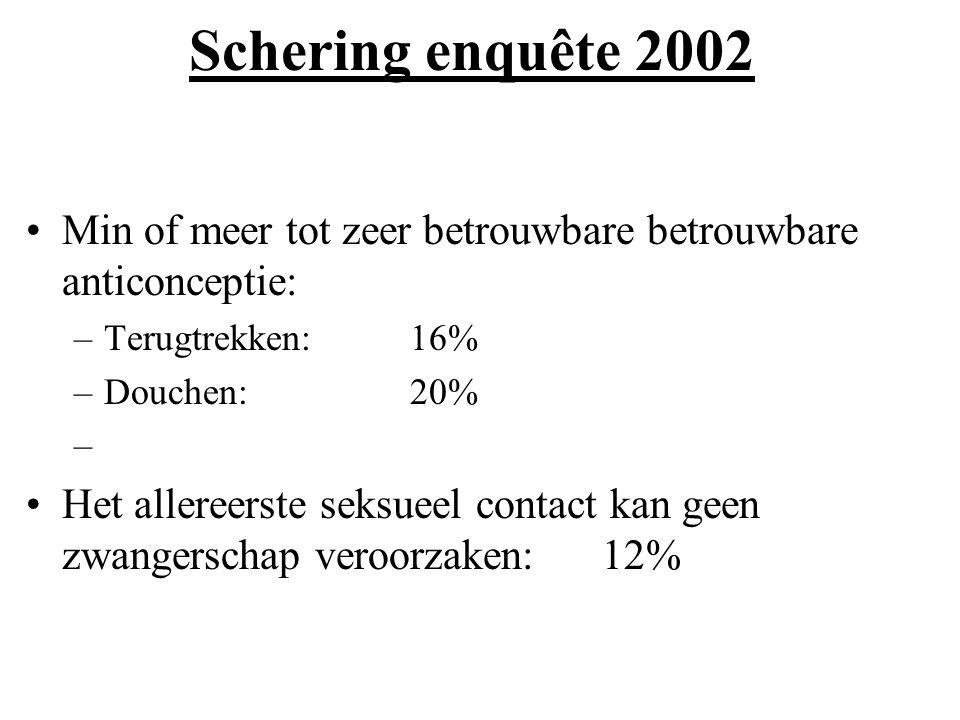 Schering enquête 2002 Min of meer tot zeer betrouwbare betrouwbare anticonceptie: Terugtrekken: 16%