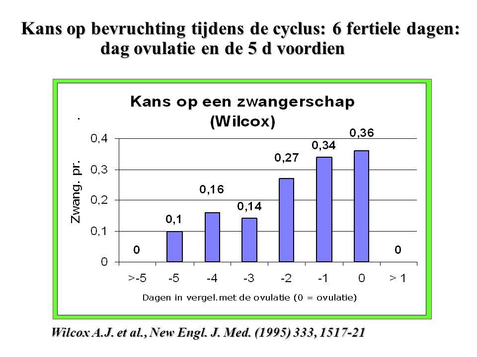 Kans op bevruchting tijdens de cyclus: 6 fertiele dagen: