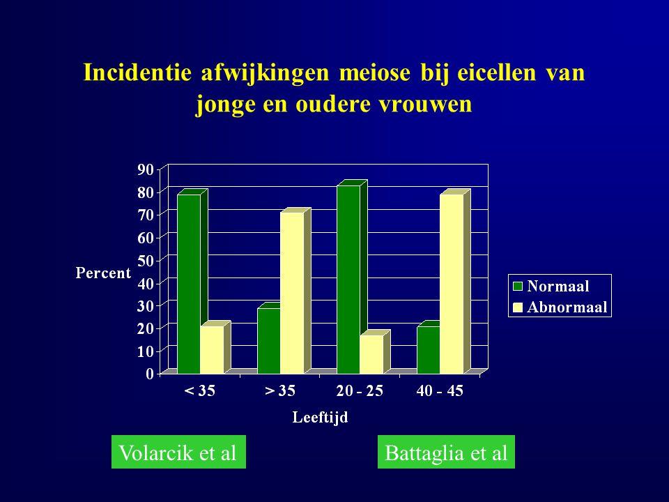 Incidentie afwijkingen meiose bij eicellen van jonge en oudere vrouwen