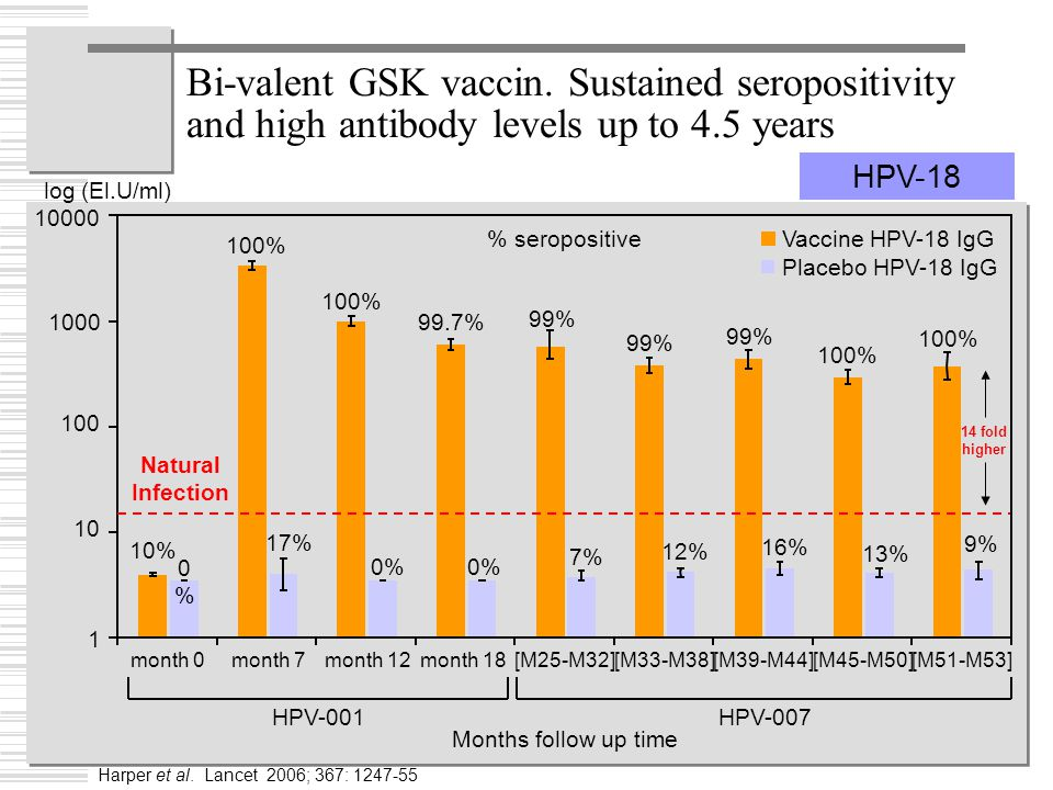 Bi-valent GSK vaccin. Sustained seropositivity and high antibody levels up to 4.5 years