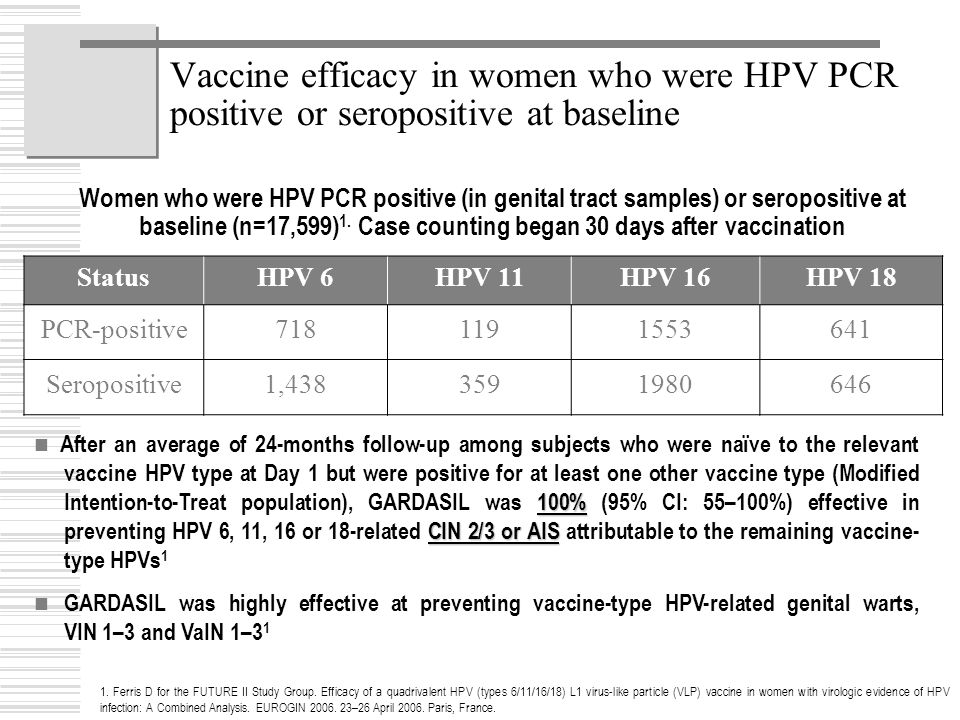 Vaccine efficacy in women who were HPV PCR positive or seropositive at baseline
