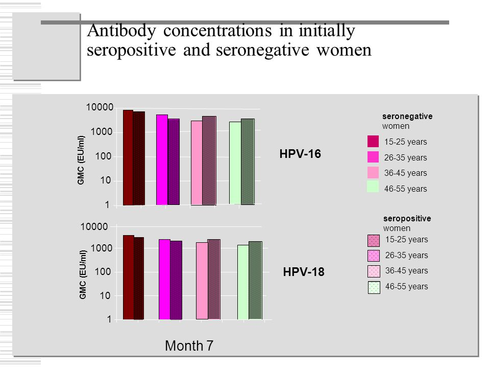 Antibody concentrations in initially seropositive and seronegative women