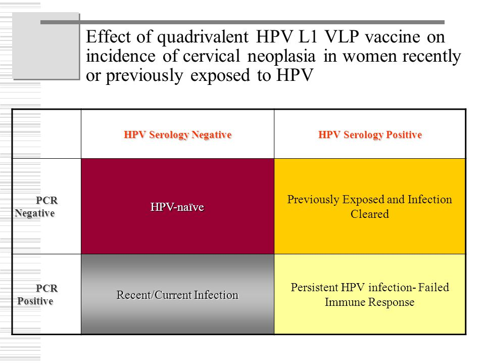 Effect of quadrivalent HPV L1 VLP vaccine on incidence of cervical neoplasia in women recently or previously exposed to HPV