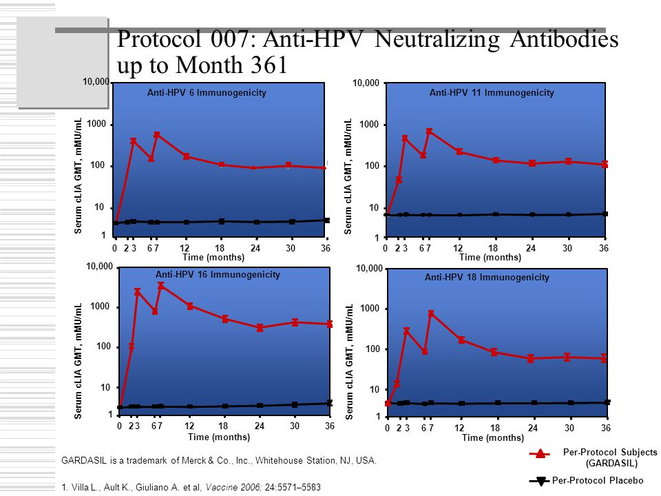 Protocol 007: Anti-HPV Neutralizing Antibodies up to Month 361