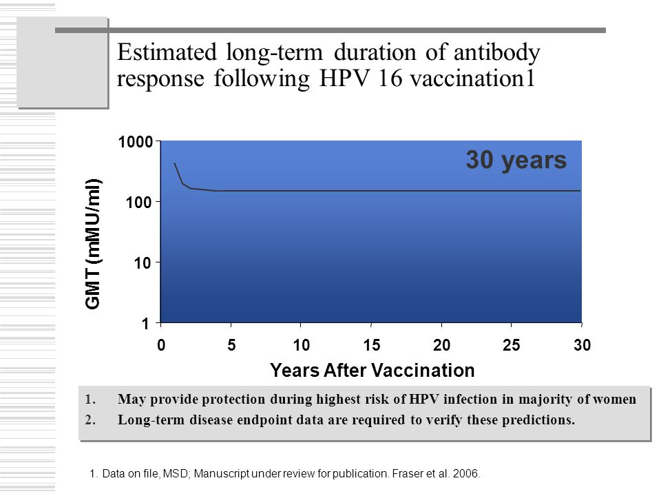 Estimated long-term duration of antibody response following HPV 16 vaccination1