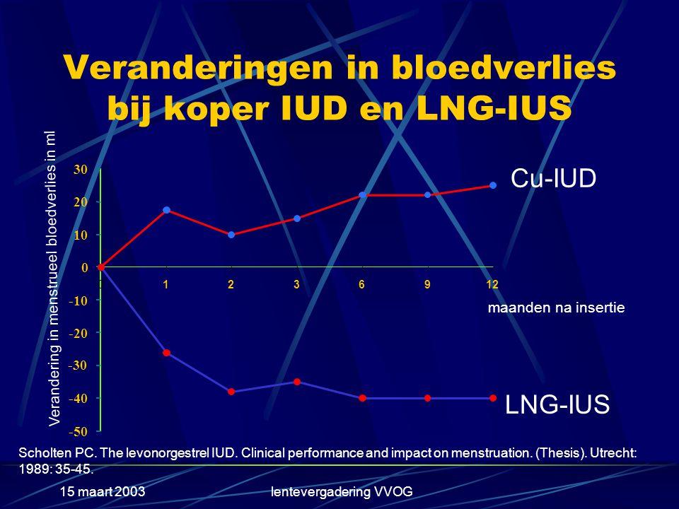 Veranderingen in bloedverlies bij koper IUD en LNG-IUS