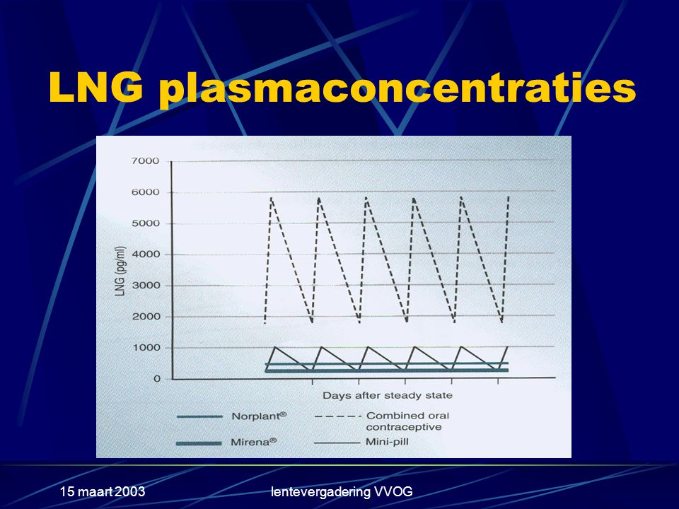 LNG plasmaconcentraties